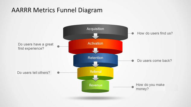 AARRR Metrics Funnel Diagram Copie - Le Growth Hacking expliqué aux débutants