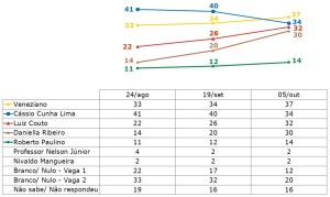 Ibope para o Senado: Veneziano lidera, seguido de Cássio, Luiz Couto e Daniella