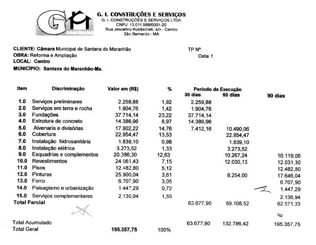Proposta orçamentaria da empresa apresenta indícios de superfaturamento.