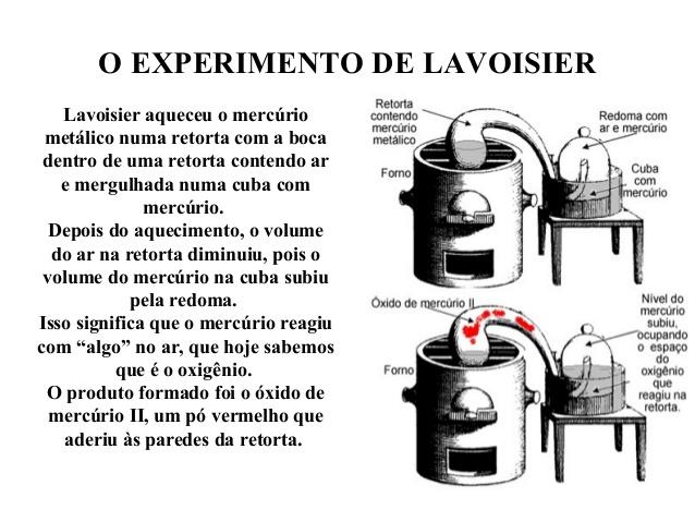 TO Quem Foi Lavoisier, o Pai da Química