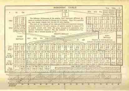 1935_periodic_table_of_element_by_rogue77