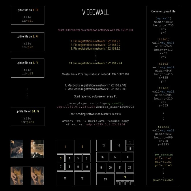 PiWall_Infographic