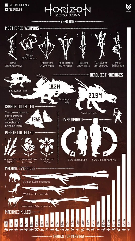 Horizon Zero Dawn 1-Year Anniversary Infographic