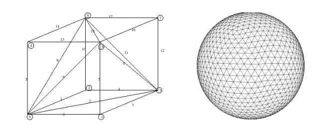 Tessellations of a cube and a sphere