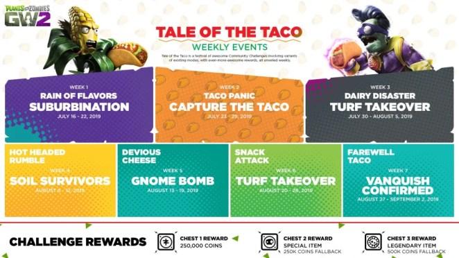Plants vs. Zombies Garden Warfare 2's Tale of the Taco