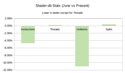 """Bar chart with y-axis range from -12.00% to +2.00%. It is annotated, """"Lower is better except for Threads"""". There are four bars: Instructions (about -4.75%); Threads (about 0.25%); Uniforms (about -11.00%); and Splits (about 0.50%)."""