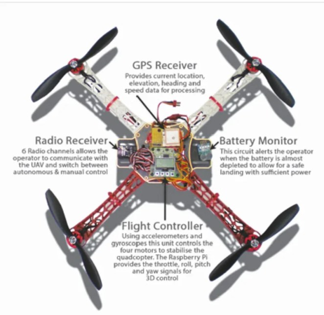 This University of Warwick quadcopter came tantalisingly close to functioning autonomously