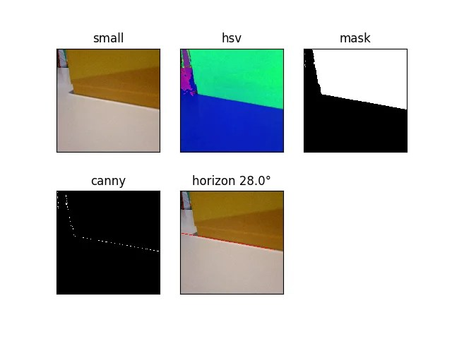 Extending the pipeline leads to detecting edges and finding the angle of the horizon. This could be used to line a robot up with a wall