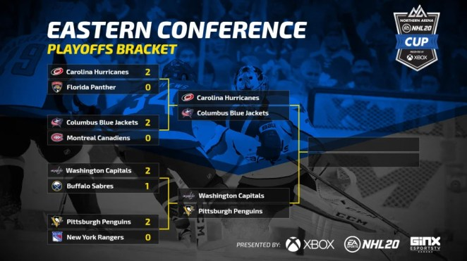 EA NHL20 CUP - EAST