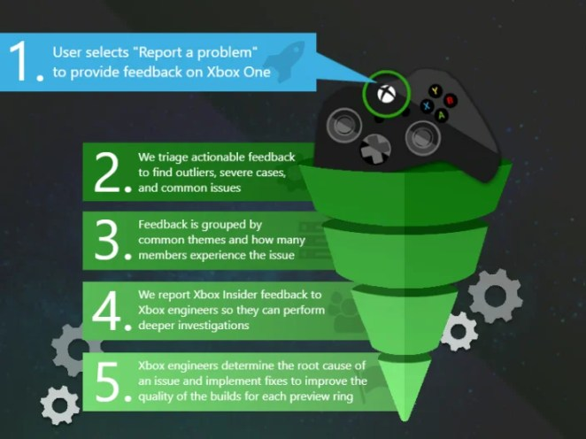 """What Happens to Your Feedback 1. User selects """"Report a problem"""" to provide feedback on Xbox One 2. We triage actionable feedback to find outliers, severe cases, and common issues 3. Feedback is grouped by common themes and how many members experience the issue 4. We report Xbox Insider feedback to Xbox engineers so they can perform deeper investigations 5. Xbox engineers determine the root cause of an issue and implement fixes to improve the quality of the builds for each preview ring"""