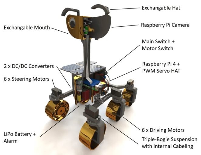 The rover is made from 3D-printed parts and readily available servo motors and screws, plus a Raspberry Pi 4 and Camera Module v2
