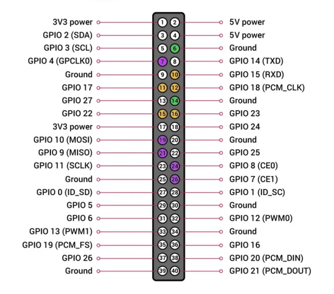 Figure 1 GPIO connection points for two singlebutton joysticks, corresponding to the 'GPIO connections' table (below). Joystick 1 is purple, joystick 2 is orange. Use your choice of ground pins for each controller: ground pins 6 and 14 are marked in green here