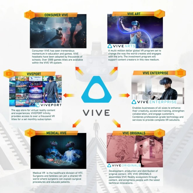 VIVE Elevating VR