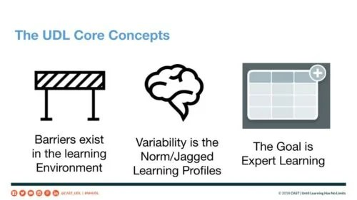 The three core concepts of Universal Design for Learning according to Maya Israel. 1, barriers exists in the learning environment. 2, variability is the norm, meaning learners have jagged learning profiles. 3, the goal is expert learning.