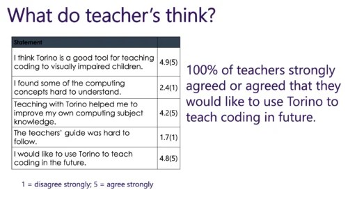 """100% of teachers agreed or strongly agreed that they would like to use Torino to teach coding in the future. A table shows other results: The mean score for """"I think Torino is a good tool for teaching coding for visually impaired children"""" was 4.9, for """"I found some of the computing concepts hard to understand"""", it was 2.4, for """"Teaching with Torino helped me to improve my own computing subject knowledge"""" it was 4.2 and for """"The teacher guide was hard to follow"""" it was 1.7."""