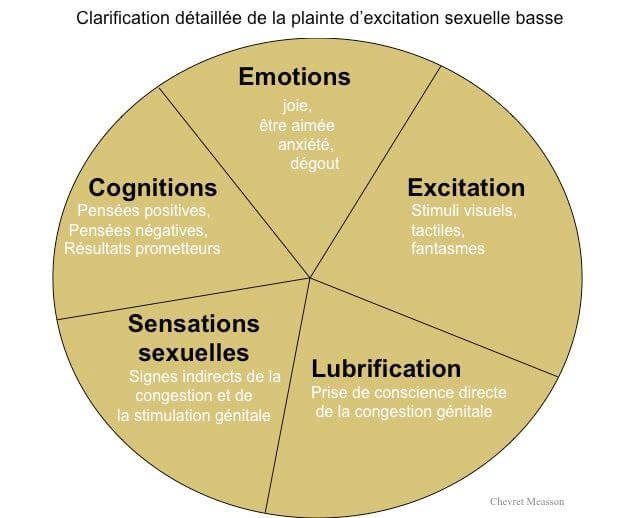 Clarification detaillee de la plainte d excitation sexuelle basse
