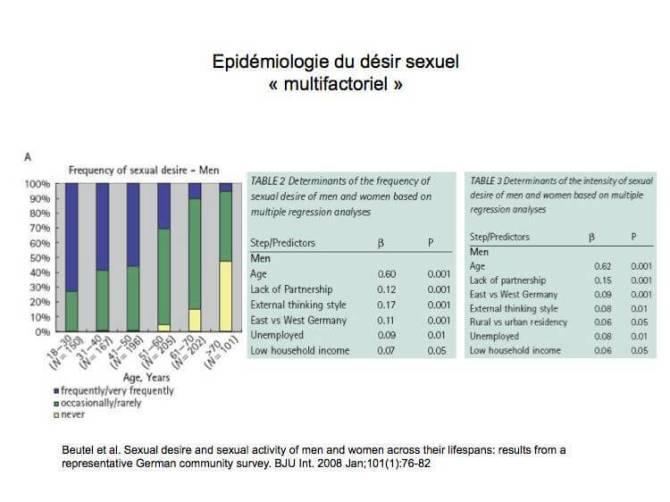 Epidémiologie du désir sexuel « multifactoriel »