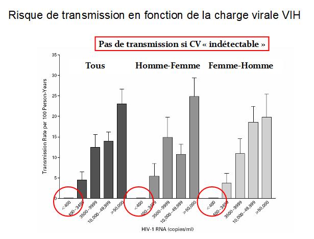 Risque de transmission en fonction de la charge virale VIH