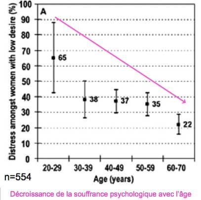 Souffrance psychologique des femmes ayant une baisse de desir sexuel en Europe. Hayes. Sexual desire and aging. Fertil Steril 2007.