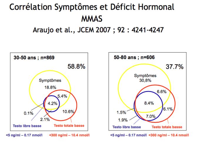 Corrélation clinique et biochimique entre symptômes et déficit hormonal. Araujo et al., JCEM 2007 ; 92 : 4241-4247