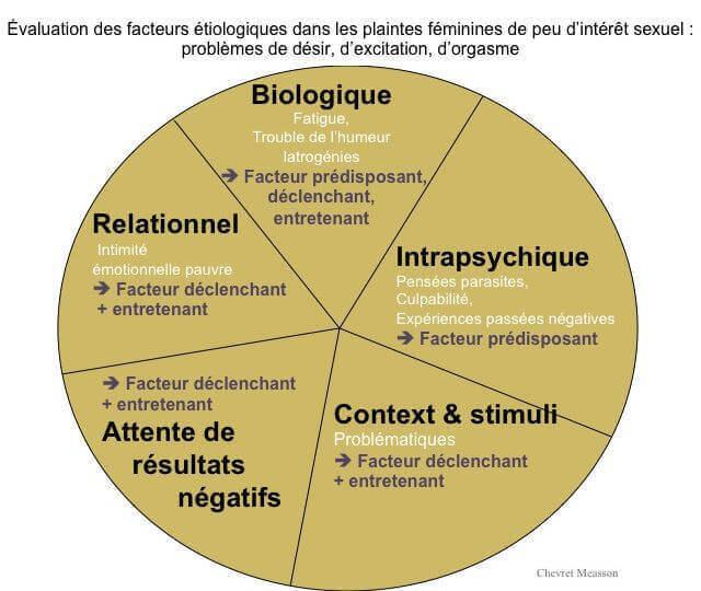 evaluation des facteurs etiologiques dans les plaintes feminines de peu d interet sexuel