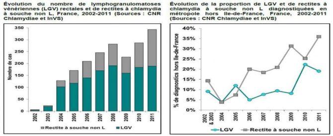 evolution_lymphogranulomatose_venerienne_LGV