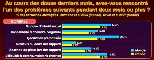 Fréquence des principales dysfonctions sexuelles masculines