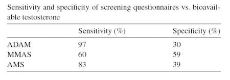 Morley et al. 2006 Maturitas 53:424-429