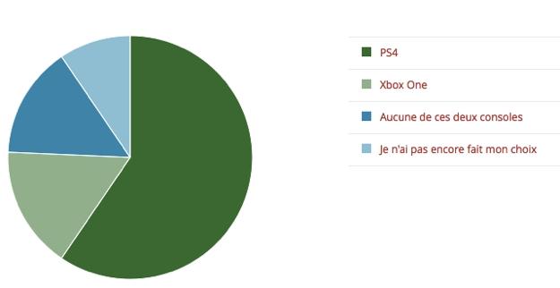 sondages_xboxone_ps4