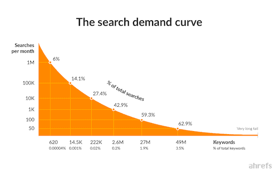 Ahrefs-Search-Demand-Curve-Beginners-Guide-To-Keyword-Research