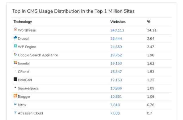 Wordpress adalah salah satu CMS yang paling banyak digunakan untuk buat website atau blog. Jadi, menurut kamu antara Blogspot VS WordPress Bagus Mana Untuk Blogger Pemula?