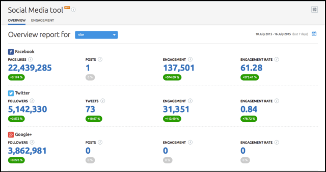 SEMrush social media tool monitoring part 2