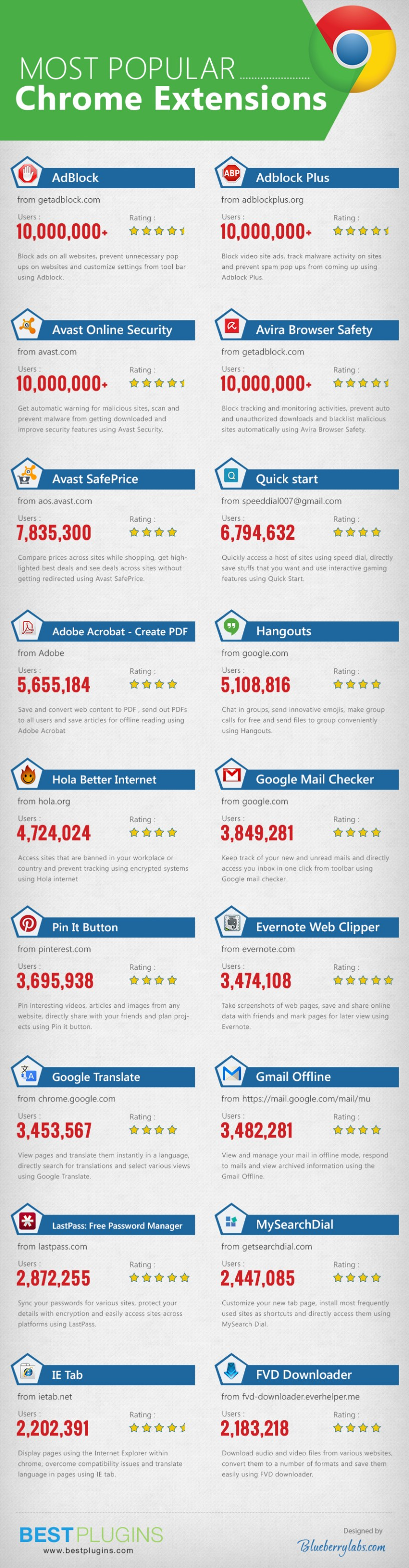 Most popular Chrome Extensions