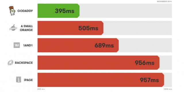 Godaddy Promo code Web Hosting Lightning Fast Hosting Speed