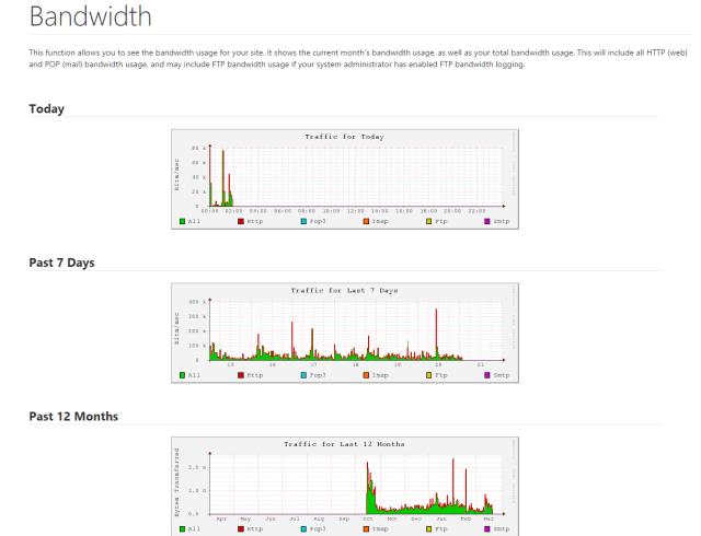 Godaddy cPanel Bandwidth