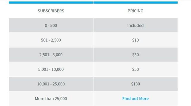 aweber subscribers pricing