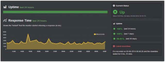 hostgator review -uptime