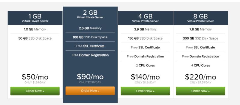 Liquidweb VPS Hosting price