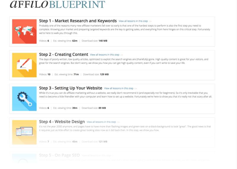 AffiloBlueprint Affiliate Marketing Course