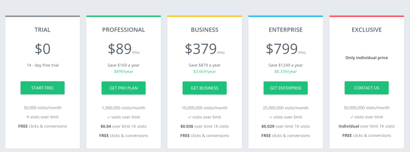 adsbridge pricing plans- best ads tracker comparison