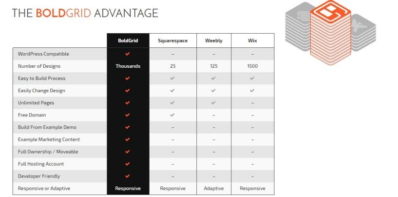 BoldGrid review features