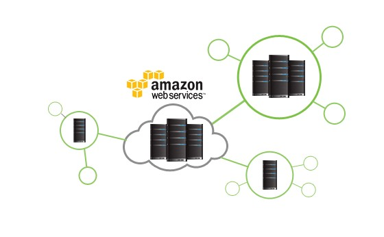 Zoolz Cloud Backup Solution for businesses and home users