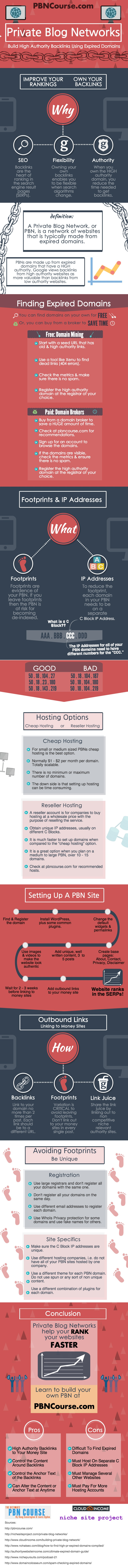 ultimate-private-blog-network-infographic what is PBN hosting