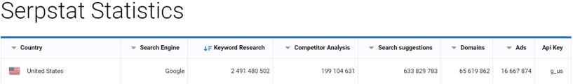 Database Statistics — Serpstat Vs SEMRush