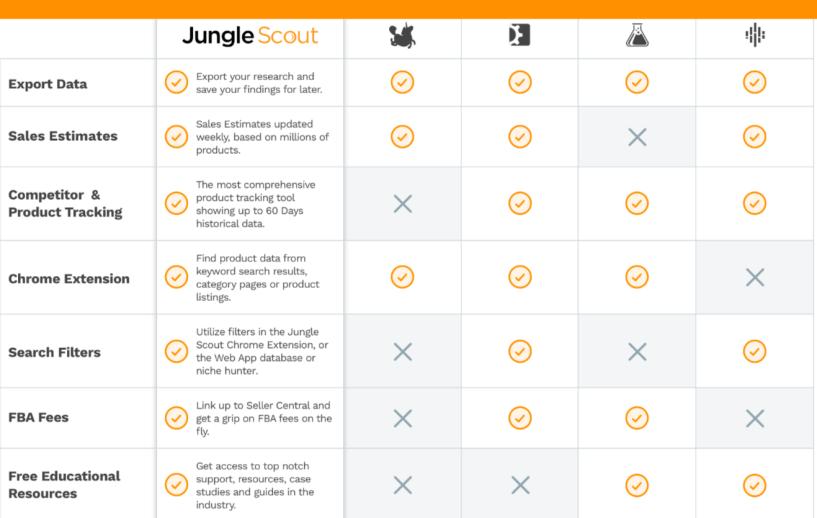 JungleScout- Best Helium 10 Alternatives
