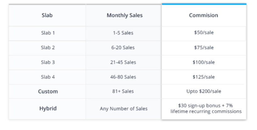 Cloudways affiliate program reviews