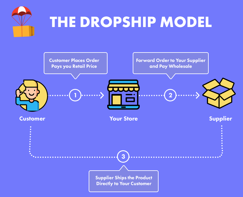 Print On Demand Vs. AliExpress Dropshipping- Dropshipping Model