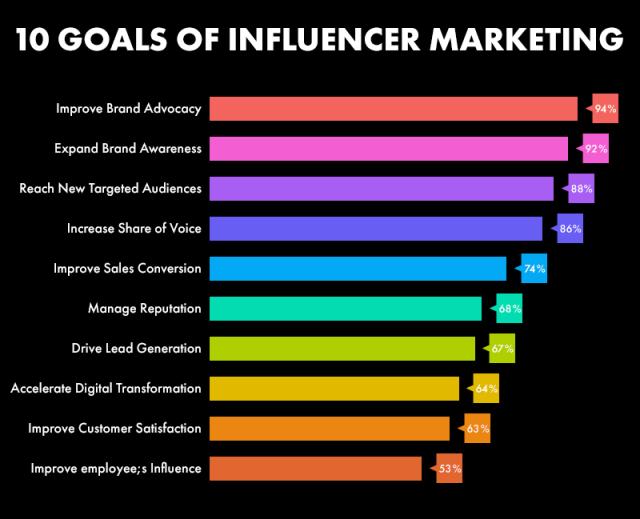 Goal of Influencer Marketing