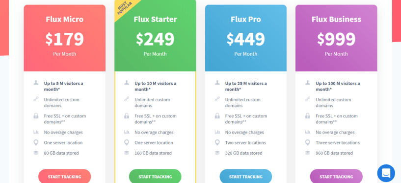 review of funnelflux- pricing
