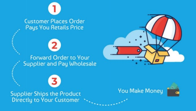 Best Home Based Business Ideas - Dropshipping